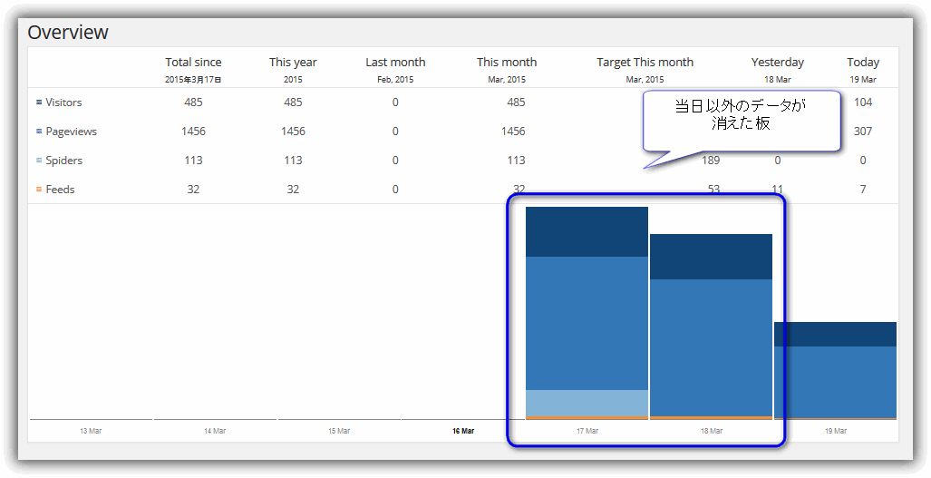 NewStatPressプラグインの %totalvisits% がリセットされる:原因判明