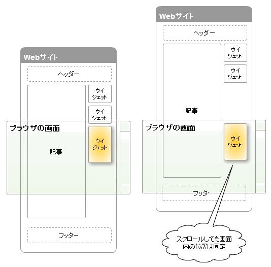 Fixed Widget プラグインの機能